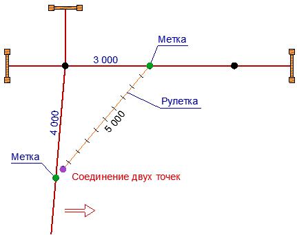соединение двух точек при разбивке фундамента рулеткой