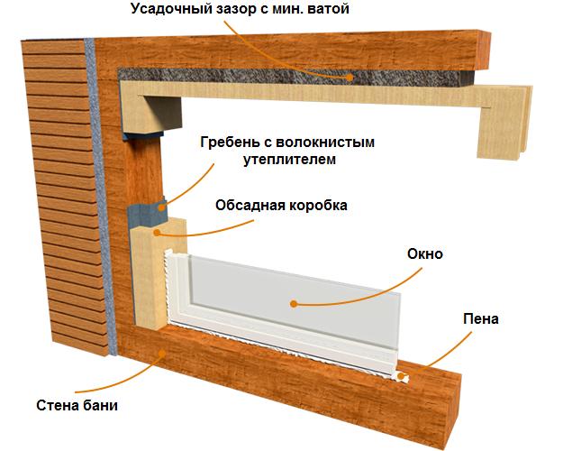 Установка пластиковые окна в деревянном доме своими руками видео 104